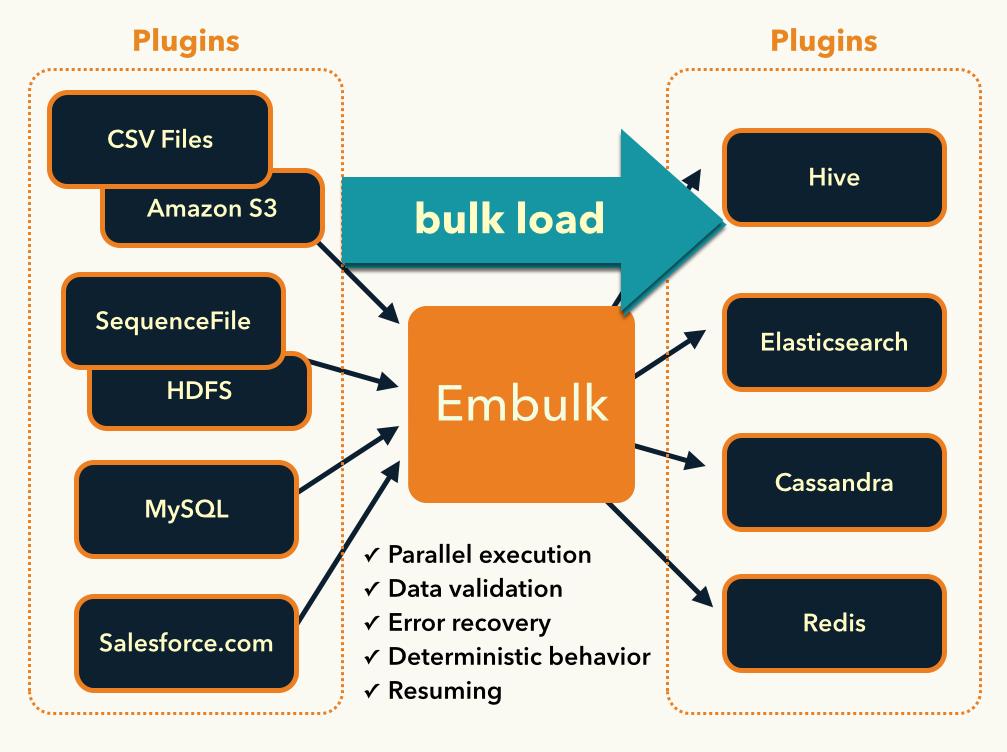 Embulk architecture
