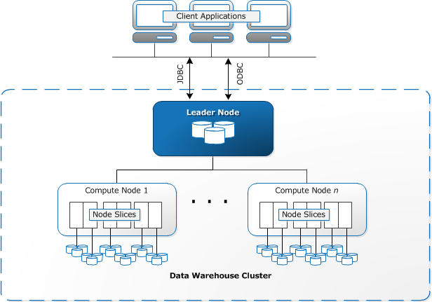 Redshift architecture