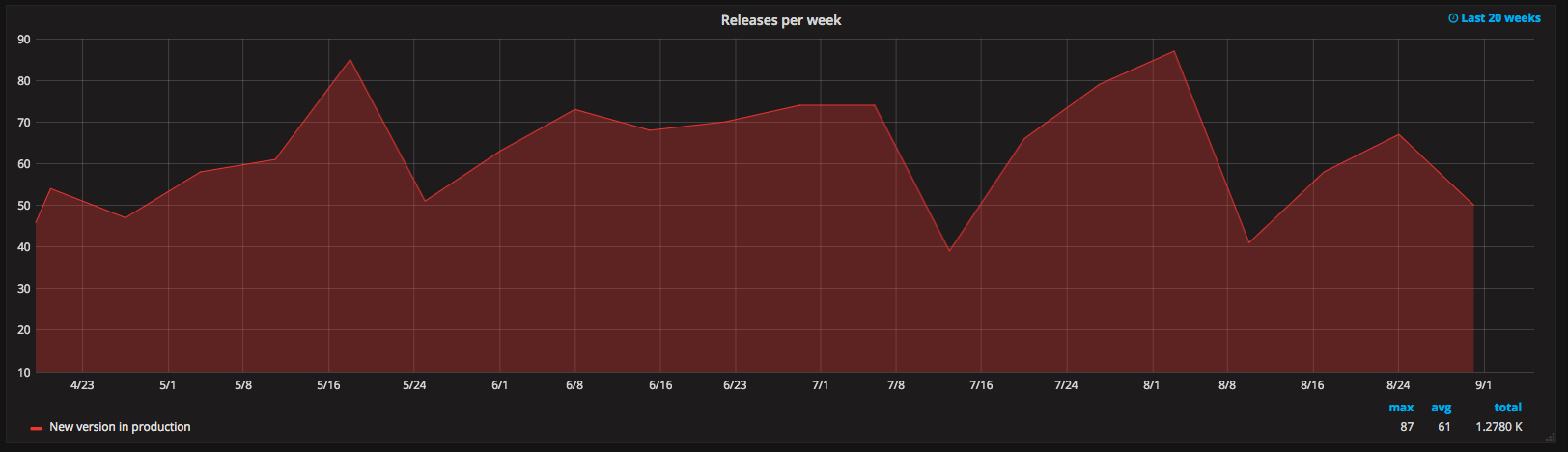 Releases count in Grafana